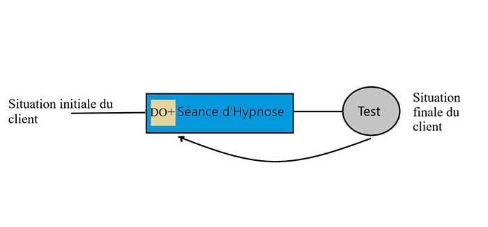 cure détox hypnose pour maigrir