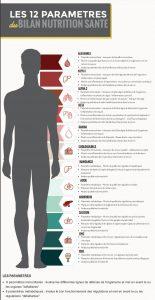 Bilan nutrition santé 12 paramètres